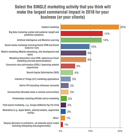 Thought leadership vs. content marketing focus for B2B content