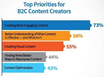 B2B content priorities in thought leadership vs. content marketing