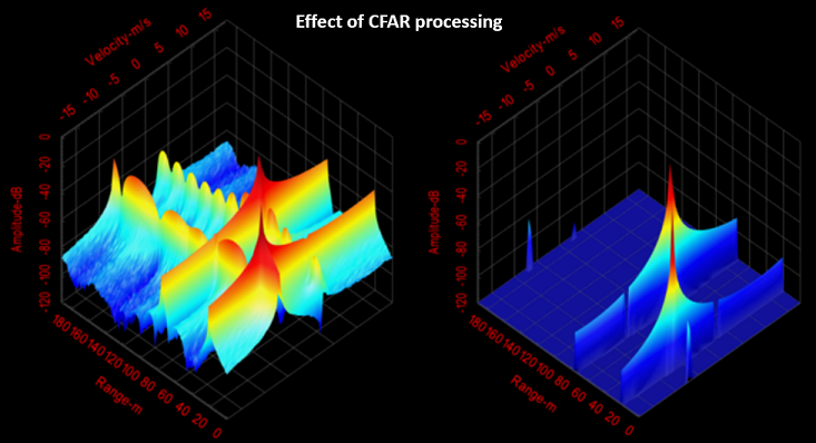 CFAR processing in automotive radar EMC