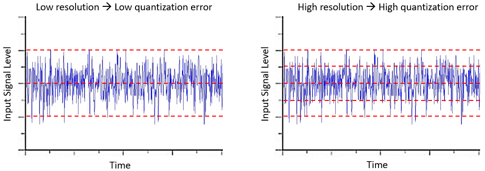 ADC noise reduction and quantization error