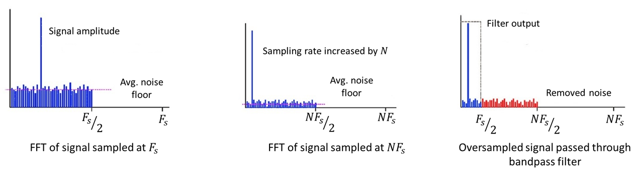 ADC noise reduction with oversampling and noise shaping