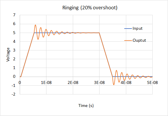 Amplifier stability ringing