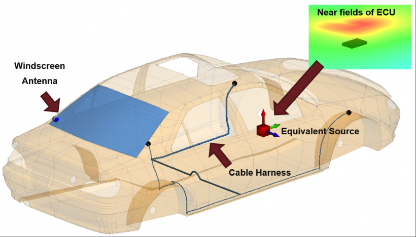 EMC standards for automotive systems near-field simulation
