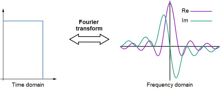 Digital signal bandwidth Fourier transform
