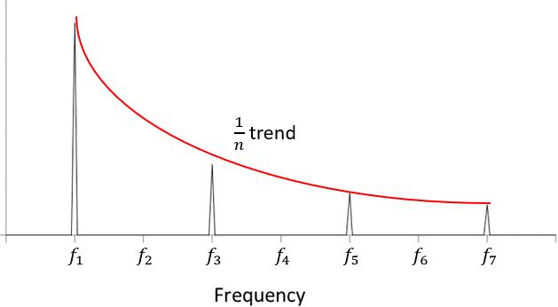 Digital signal bandwidth Fourier transform square wave