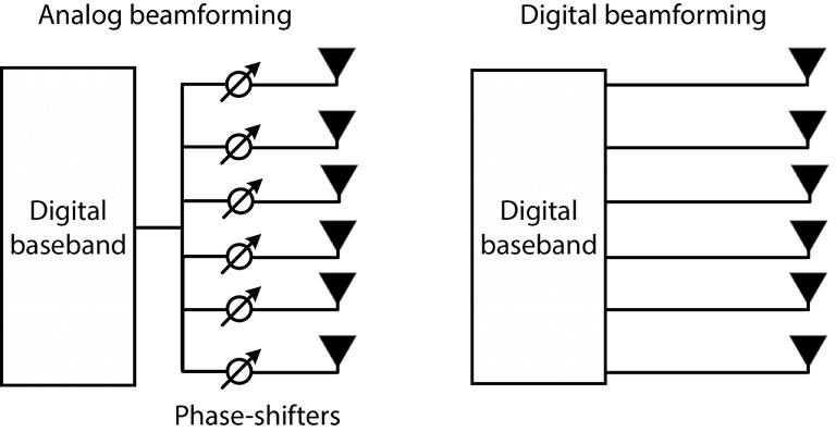 Analog vs digital types of beamforming