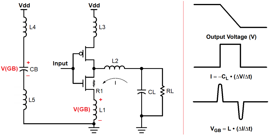 Ground bounce circuit model and signal behavior during switching