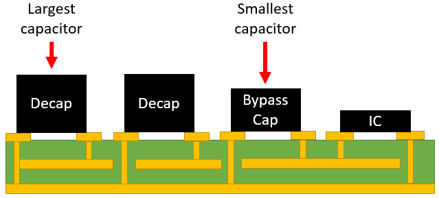 Decoupling and bypass capacitor placement on a surface layer