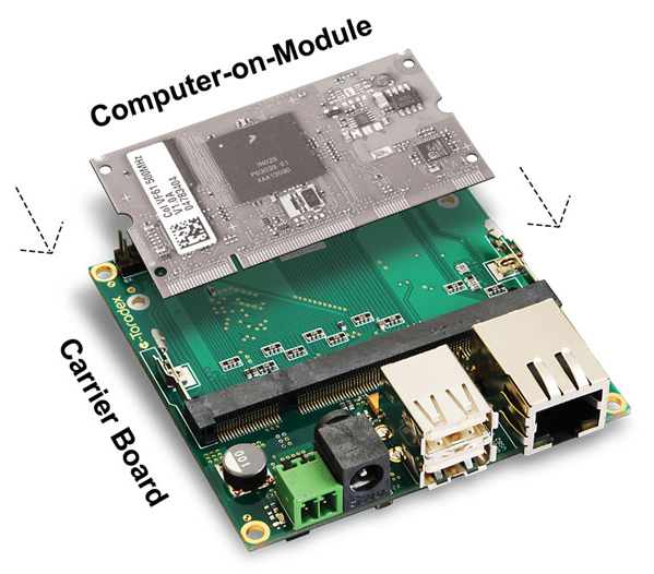 CoM connection for computer vision in embedded systems