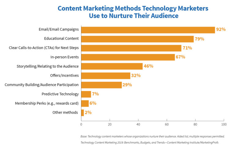 Effective content marketing strategy for tech companies