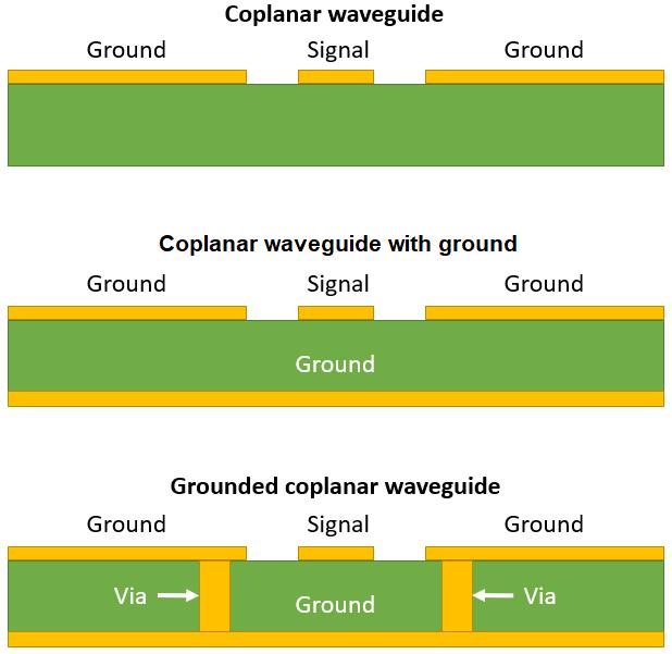 Coplanar waveguide design geometries