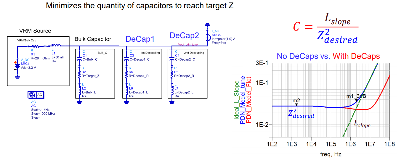Decoupling capacitor size based on PDN impedance slope at first resonance