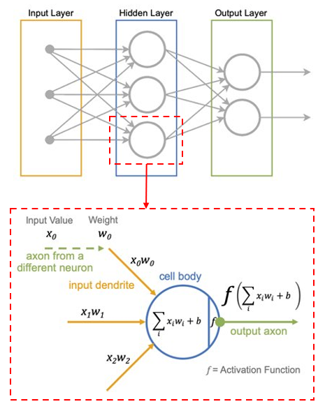 Embedded AI for neural networks