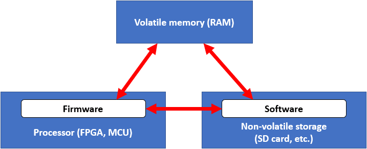 What is embedded firmware development storage location