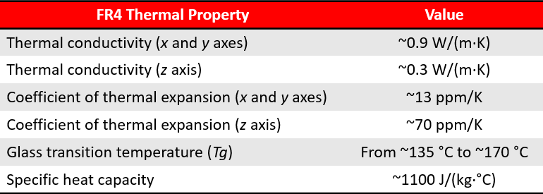 Table showing FR4 thermal properties.