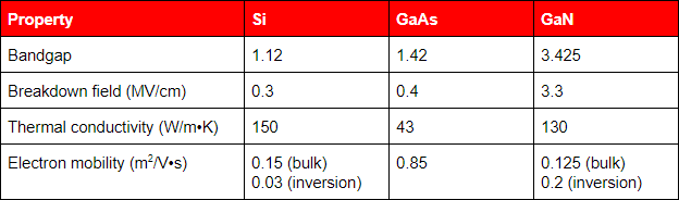 Table showing material properties of GaN vs. GaAs and Si.