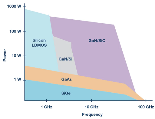 Efficiency and power output for GaN vs. GaAs amplifiers