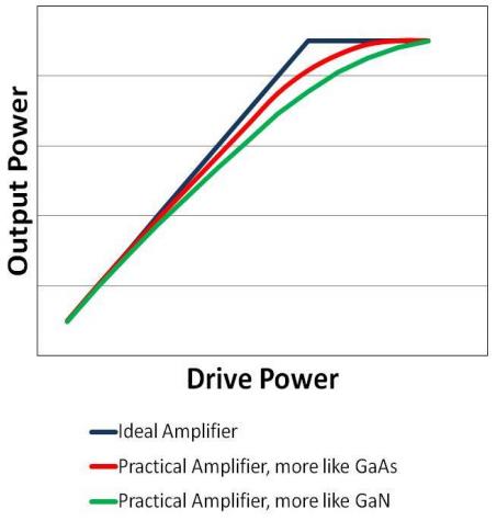 Saturation in GaN vs. GaAs amplifiers