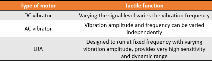 Summary of motors and haptic feedback mechanisms