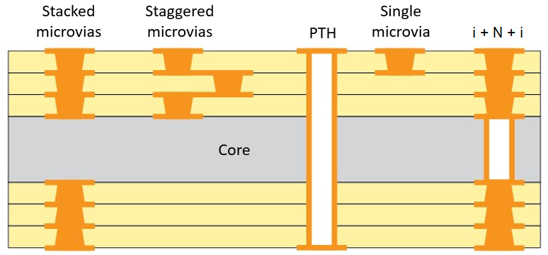 Microvia configurations in an HDI layout and HDI stackup
