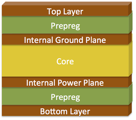 high speed board design guidelines and PCB stackup design for a 4-layer board