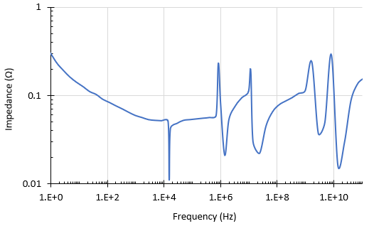 Impedance spectrum in PDN design