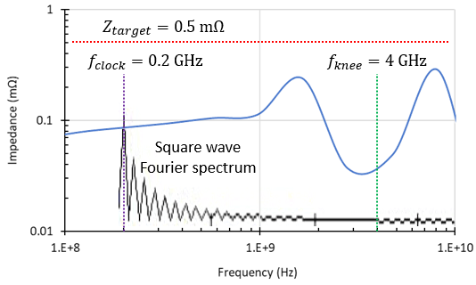 Impedance spectrum with Fourier spectrum in PDN design