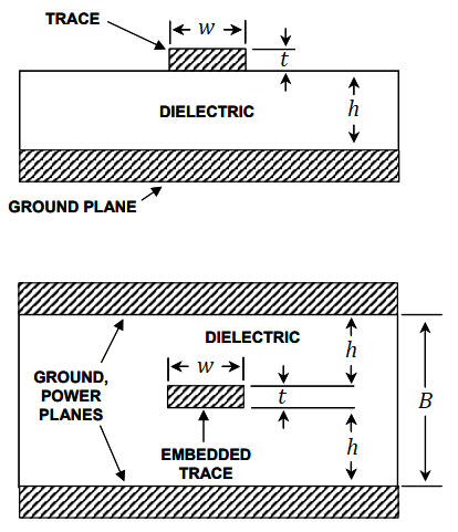 Microstrip and symmetric stripline traces for impedance control in PCB design
