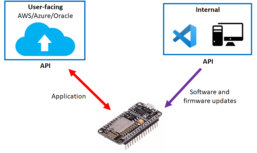 IoT platform architecture