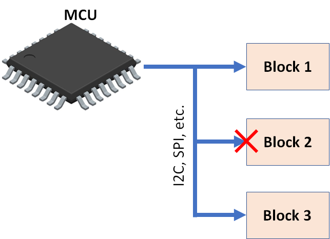 low power embedded systems