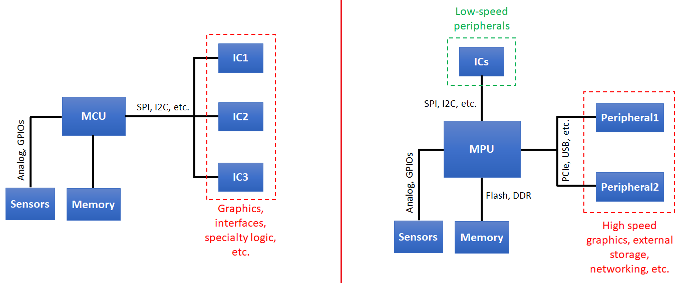 MCU vs. MPU embedded systems