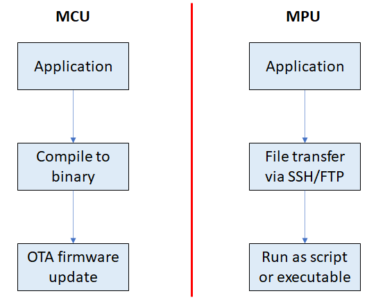 MCU vs. MPU embedded systems updates