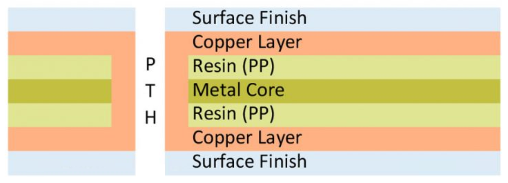 Metal-core PCB design and stackup