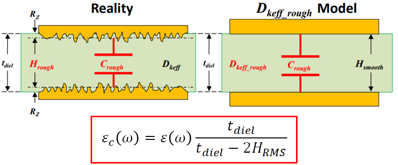Dielectric losses in microstrip lines and striplines due to copper roughness