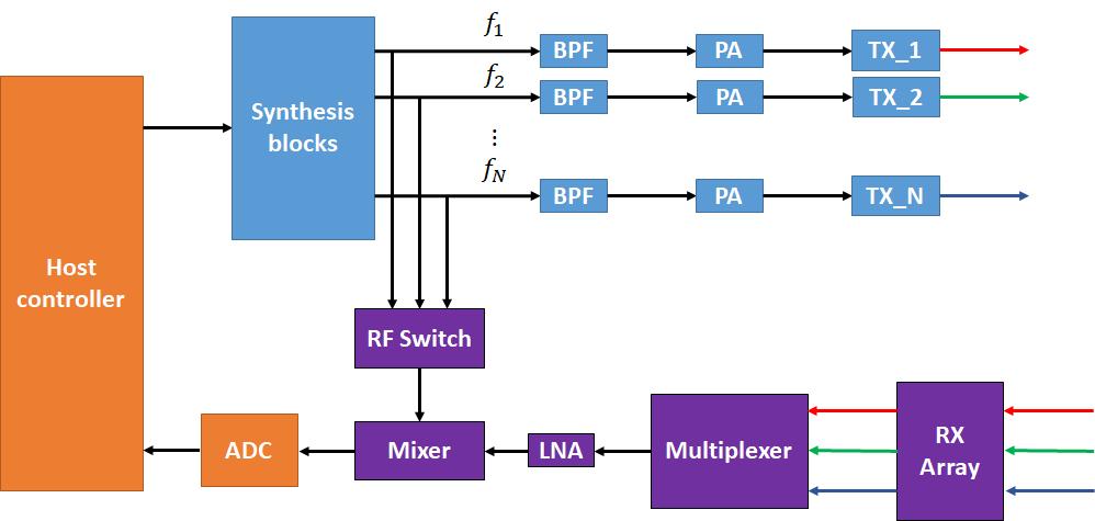 FMCW MIMO radar block diagram