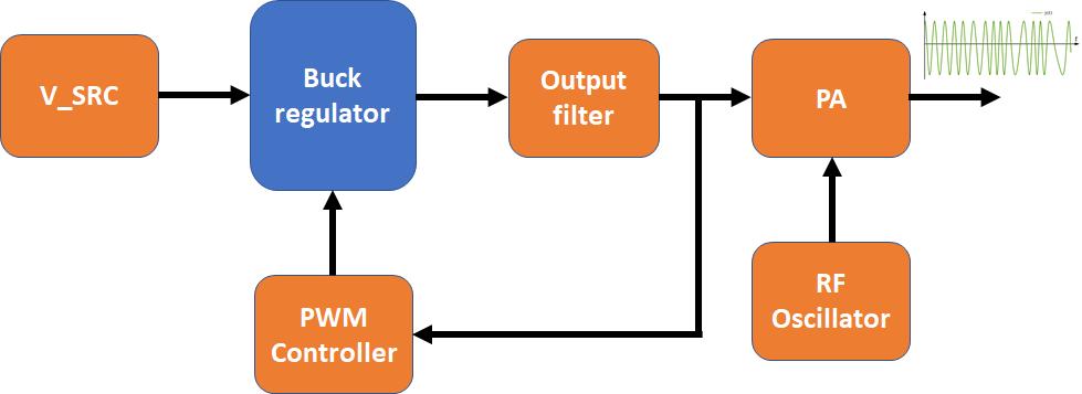 multiphase buck converter
