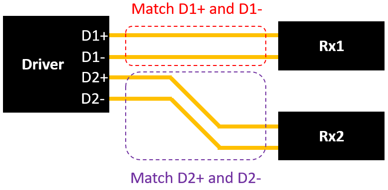 PCB trace length matching for differential pairs