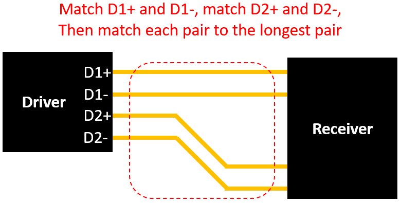PCB trace length matching for multiple differential pairs