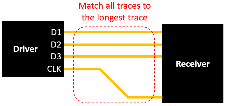 PCB trace length matching for source-synchronous clocking