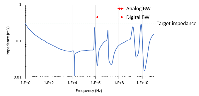 PDN impedance peaks and signal bandwidths