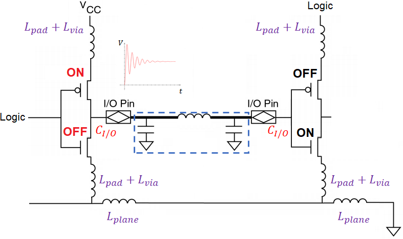 PDN impedance and ground bounce