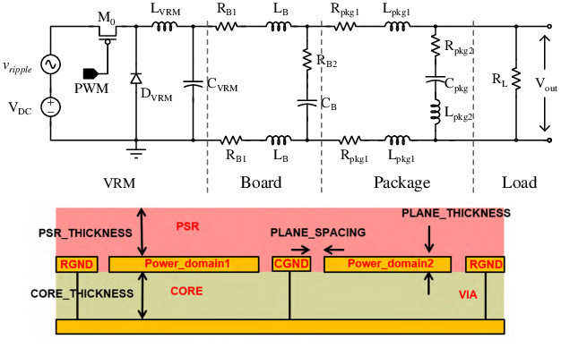 Parasitic extraction for PDN modeling circuit models