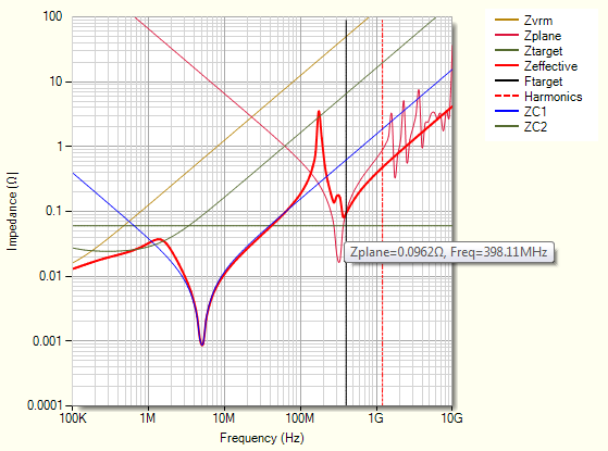 Parasitic extraction for PDN impedance analysis optimization