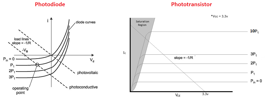 Load line for phototransistor vs photodiode