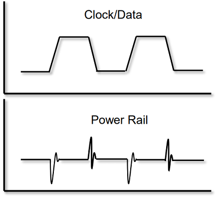 Relationship between signal and power integrity for a stream of digital pulses
