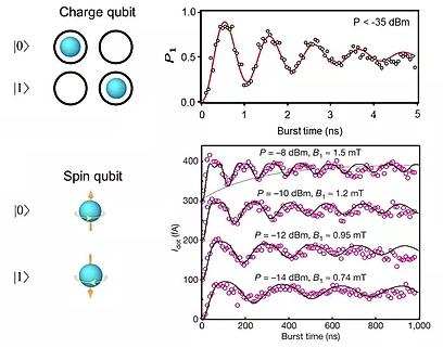 Qubit architecture in quantum computing hardware