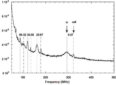 Experimental analog signal resonance spectrum