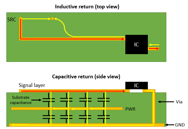 PCB current return path: inductive and capacitive return path