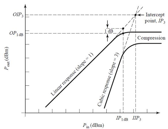 3OIP measurement in an RF signal chain