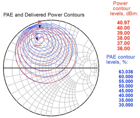 Load-pull analysis results for an RF power amplifier